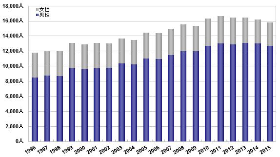 img_statistics_graph03_15.png