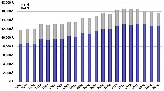 img_statistics_graph03_16.png